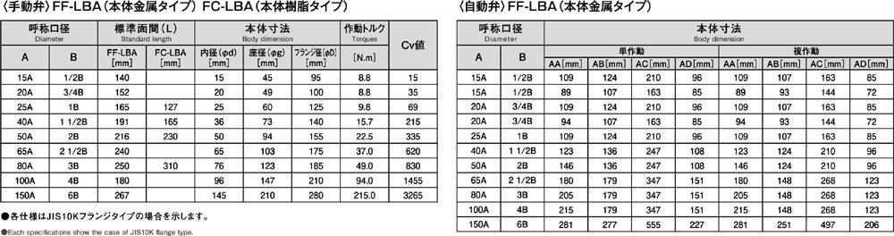 FF-LBA&FC-LBA_3
