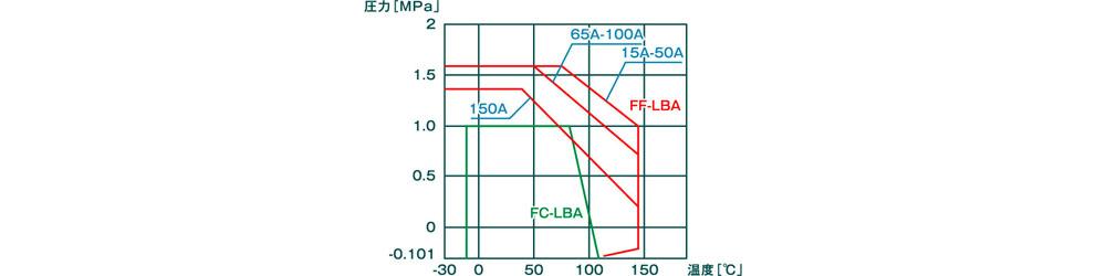 FF-LBA&FC-LBA_4