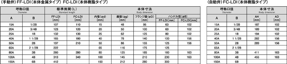 FF-LDI&FC-LDI_3