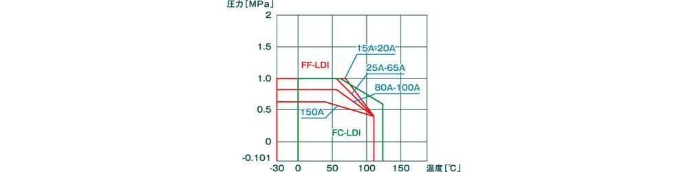 FF-LDI&FC-LDI_4