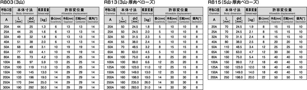 R803&R813&R815_3