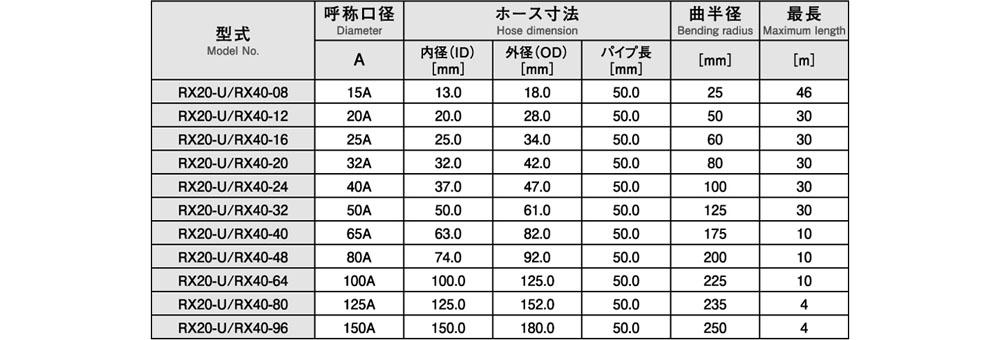 RX20_3_typeU-&-RX40_3a