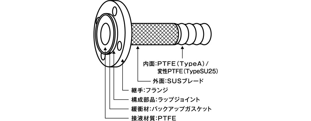 RY21_2_typeA-&-typeSU25