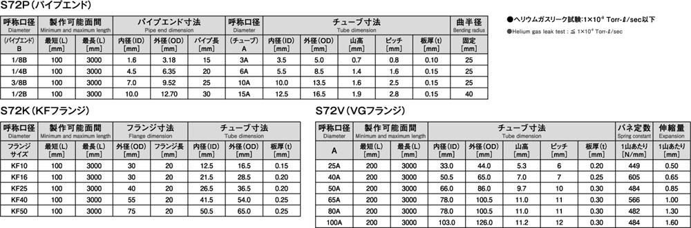 S72P&S72K&S72V_3