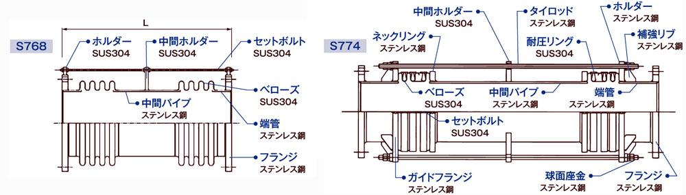 S768&S774_2